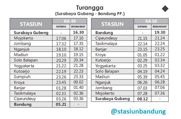 Jadwal Turangga Bandung-Surabaya